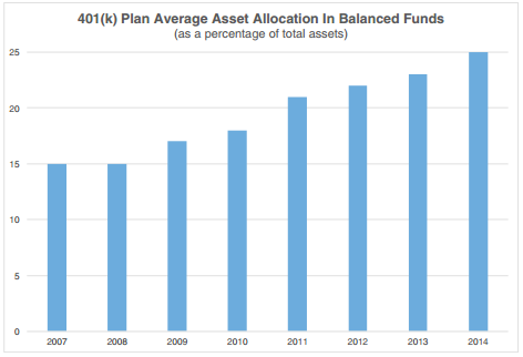 Allocation to Balanced Funds Continues to Grow